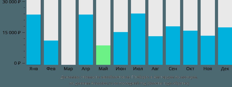 Динамика стоимости авиабилетов из Гётеборга в Амстердам по месяцам