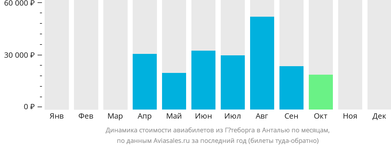 Динамика стоимости авиабилетов из Гётеборга в Анталью по месяцам