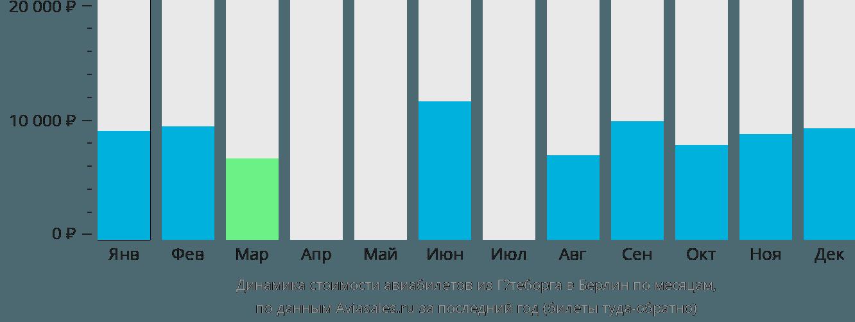 Динамика стоимости авиабилетов из Гётеборга в Берлин по месяцам