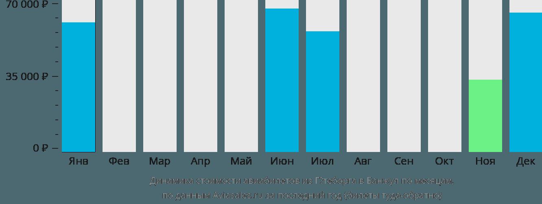 Динамика стоимости авиабилетов из Гётеборга в Банжул по месяцам