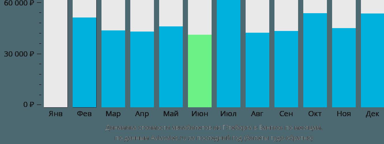 Динамика стоимости авиабилетов из Гётеборга в Бангкок по месяцам