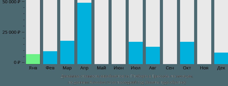 Динамика стоимости авиабилетов из Гётеборга в Брюссель по месяцам