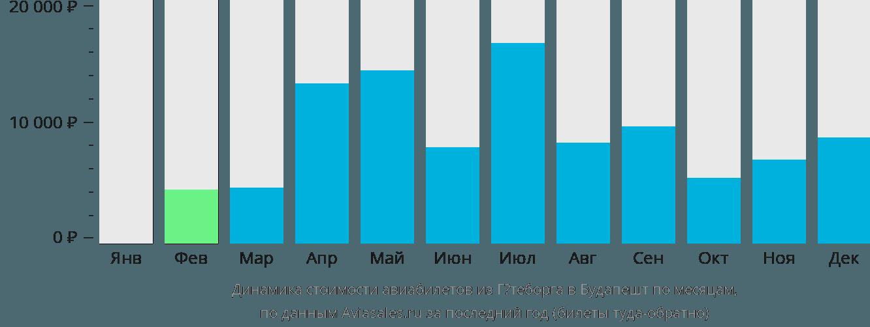 Динамика стоимости авиабилетов из Гётеборга в Будапешт по месяцам