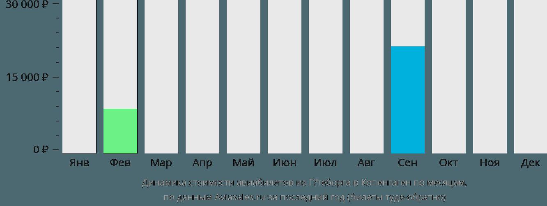 Динамика стоимости авиабилетов из Гётеборга в Копенгаген по месяцам
