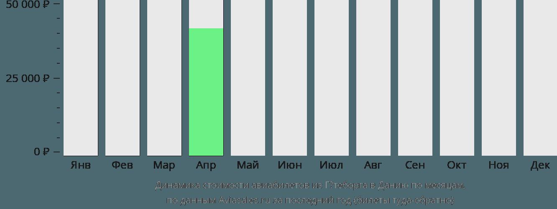 Динамика стоимости авиабилетов из Гётеборга в Данию по месяцам