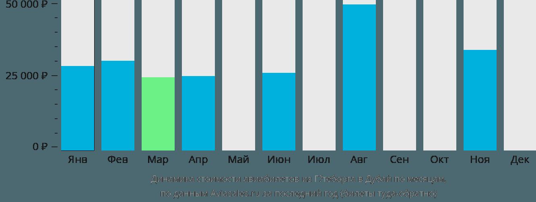 Динамика стоимости авиабилетов из Гётеборга в Дубай по месяцам