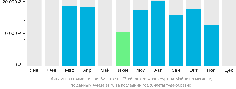 Динамика стоимости авиабилетов из Гётеборга во Франкфурт-на-Майне по месяцам