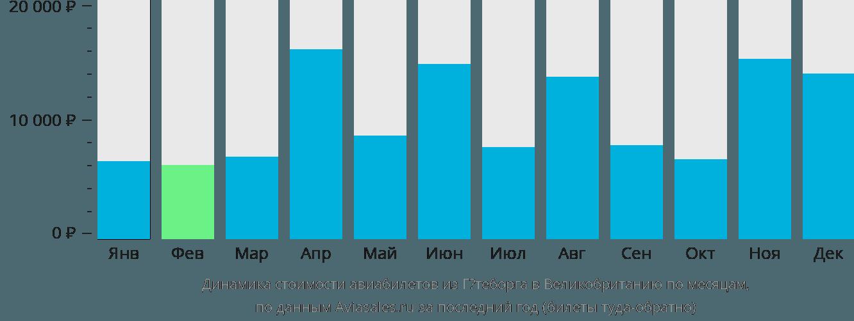 Динамика стоимости авиабилетов из Гётеборга в Великобританию по месяцам