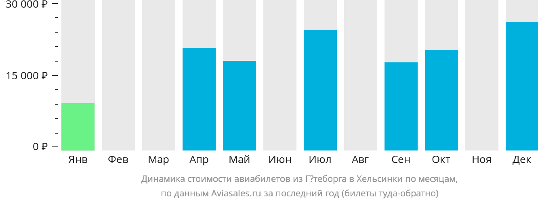 Динамика стоимости авиабилетов из Гётеборга в Хельсинки по месяцам