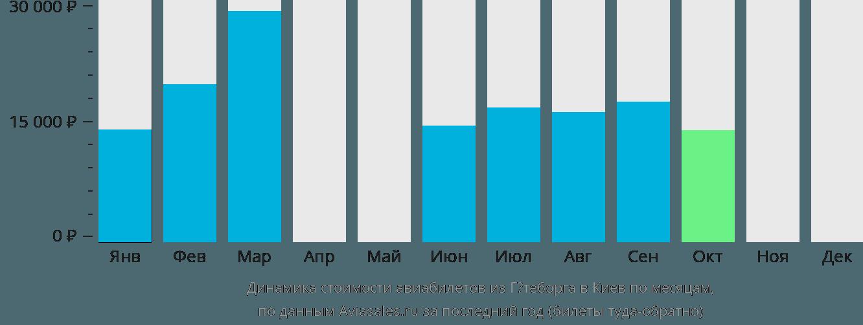 Динамика стоимости авиабилетов из Гётеборга в Киев по месяцам