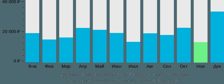 Динамика стоимости авиабилетов из Гётеборга в Стамбул по месяцам