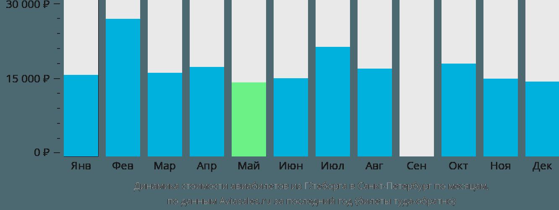 Динамика стоимости авиабилетов из Гётеборга в Санкт-Петербург по месяцам