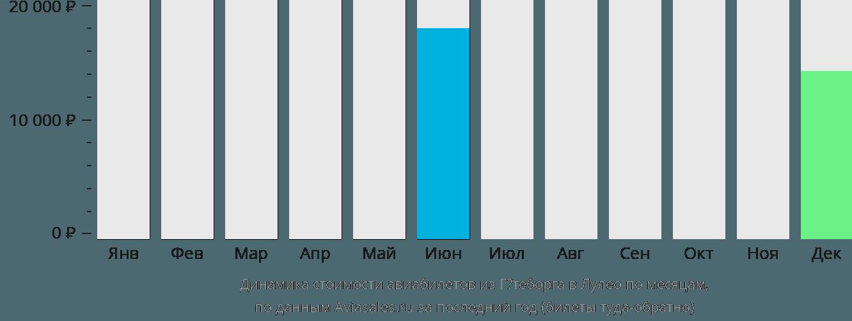 Динамика стоимости авиабилетов из Гётеборга в Лулео по месяцам