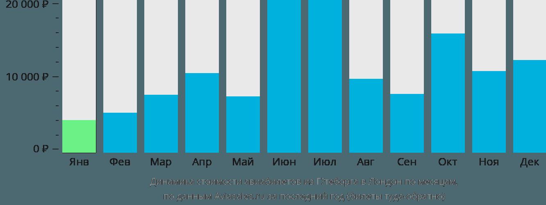 Динамика стоимости авиабилетов из Гётеборга в Лондон по месяцам