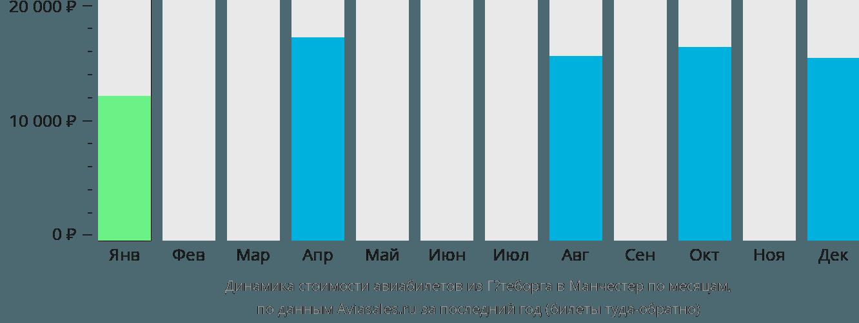 Динамика стоимости авиабилетов из Гётеборга в Манчестер по месяцам