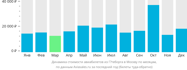 Динамика стоимости авиабилетов из Гётеборга в Москву по месяцам