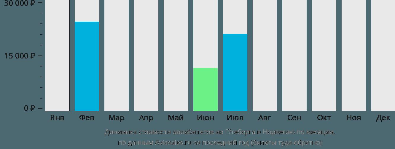 Динамика стоимости авиабилетов из Гётеборга в Норвегию по месяцам