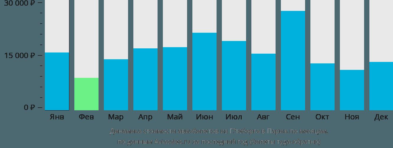 Динамика стоимости авиабилетов из Гётеборга в Париж по месяцам