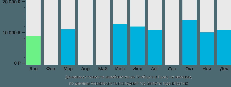 Динамика стоимости авиабилетов из Гётеборга в Прагу по месяцам