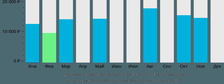 Динамика стоимости авиабилетов из Гётеборга в Ригу по месяцам