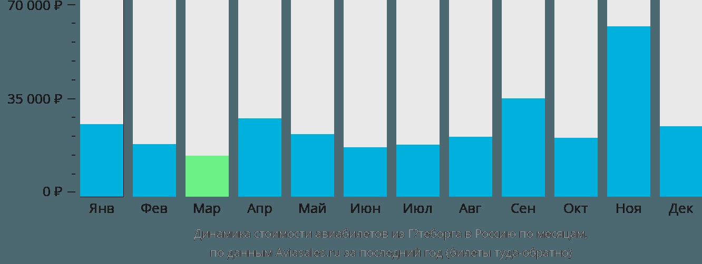 Динамика стоимости авиабилетов из Гётеборга в Россию по месяцам
