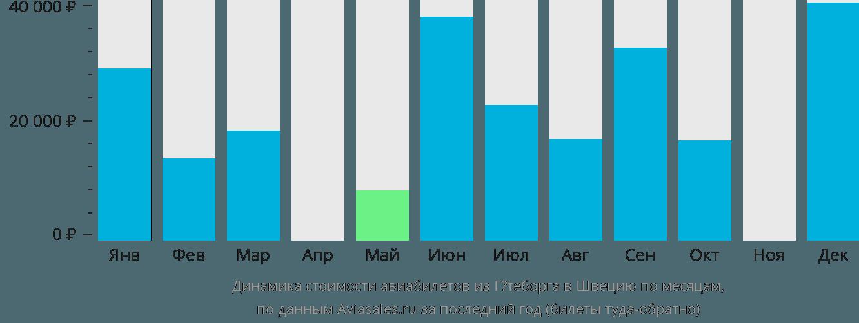 Динамика стоимости авиабилетов из Гётеборга в Швецию по месяцам