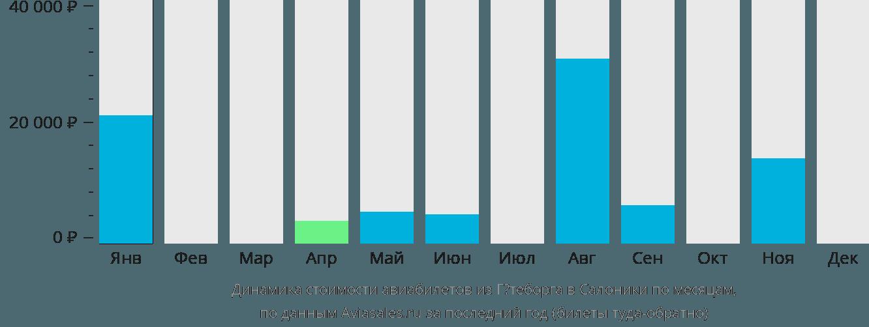 Динамика стоимости авиабилетов из Гётеборга в Салоники по месяцам