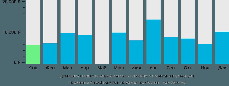 Динамика стоимости авиабилетов из Гётеборга в Стокгольм по месяцам