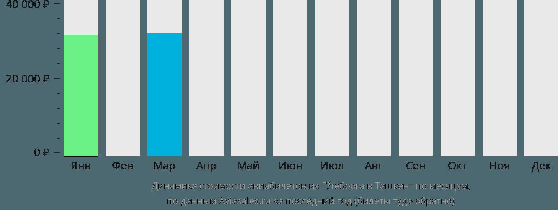 Динамика стоимости авиабилетов из Гётеборга в Ташкент по месяцам