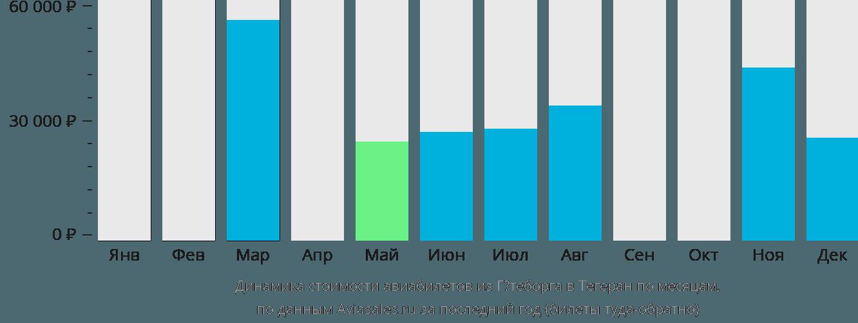 Динамика стоимости авиабилетов из Гётеборга в Тегеран по месяцам
