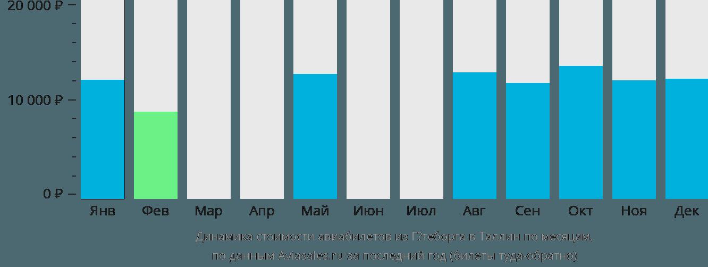 Динамика стоимости авиабилетов из Гётеборга в Таллин по месяцам