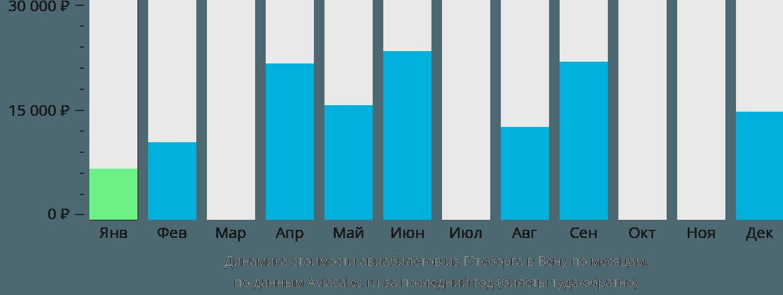 Динамика стоимости авиабилетов из Гётеборга в Вену по месяцам