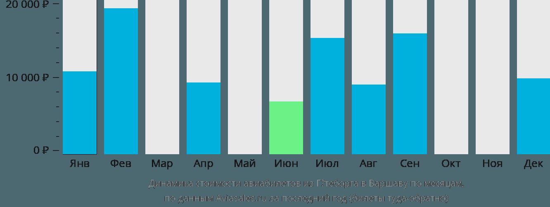 Динамика стоимости авиабилетов из Гётеборга в Варшаву по месяцам