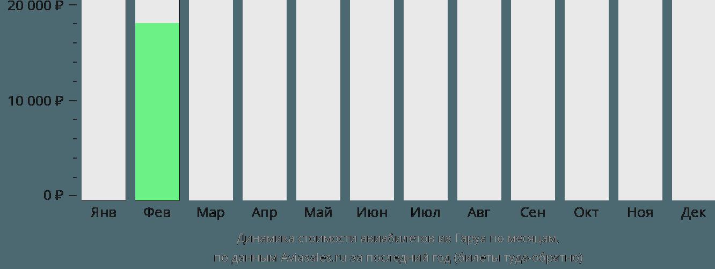 Динамика стоимости авиабилетов из Гаруа по месяцам