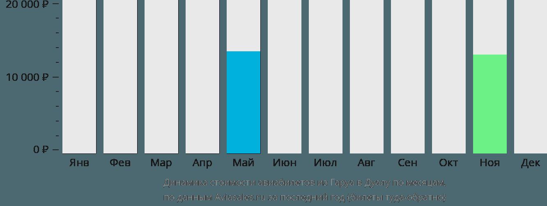 Динамика стоимости авиабилетов из Гаруа в Дуалу по месяцам