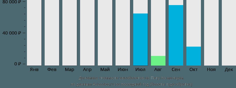 Динамика стоимости авиабилетов из Патры по месяцам