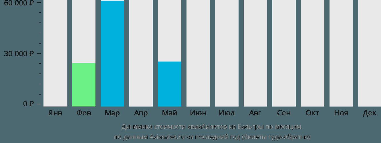 Динамика стоимости авиабилетов из Бальтры по месяцам