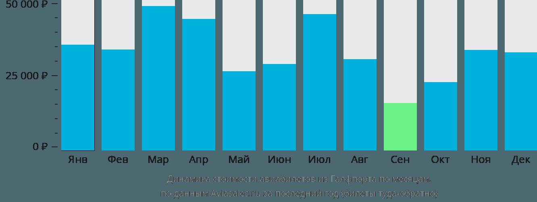 Динамика стоимости авиабилетов из Галфпорта по месяцам
