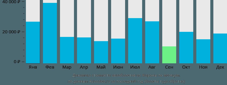 Динамика стоимости авиабилетов из Жироны по месяцам