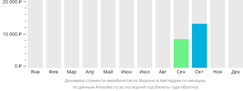 Динамика стоимости авиабилетов из Жироны в Амстердам по месяцам