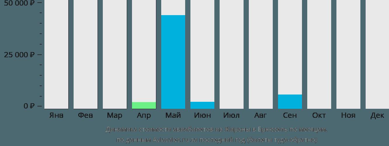 Динамика стоимости авиабилетов из Жироны в Брюссель по месяцам