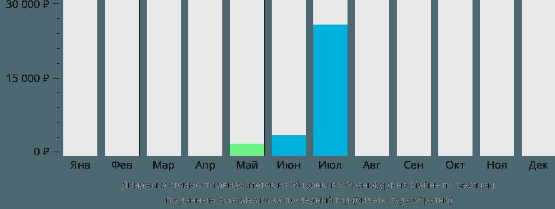 Динамика стоимости авиабилетов из Жироны во Франкфурт-на-Майне по месяцам