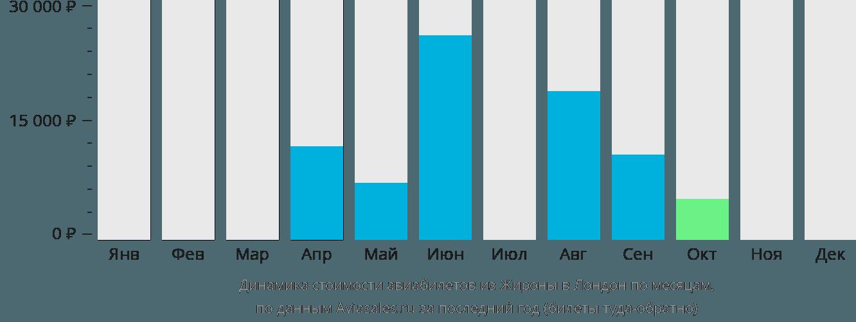 Динамика стоимости авиабилетов из Жироны в Лондон по месяцам