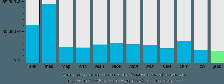 Динамика стоимости авиабилетов из Жироны в Москву по месяцам