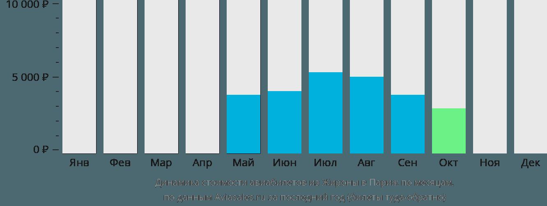 Динамика стоимости авиабилетов из Жироны в Париж по месяцам