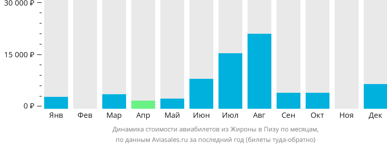 Динамика стоимости авиабилетов из Жироны в Пизу по месяцам