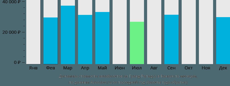Динамика стоимости авиабилетов из Гранд-Рапидса в Канкун по месяцам