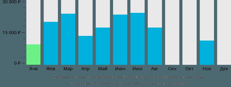 Динамика стоимости авиабилетов из Гранд-Рапидса в Форт Майерс по месяцам