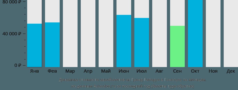 Динамика стоимости авиабилетов из Гранд-Рэпидс в Гонолулу по месяцам