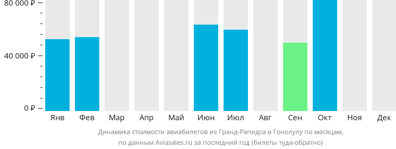Динамика стоимости авиабилетов из Гранд-Рапидса в Гонолулу по месяцам